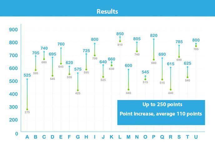 TheQQEnglish class results
